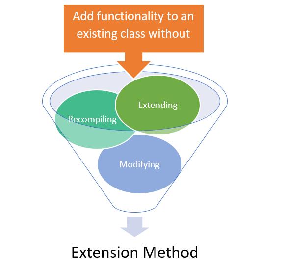 توابع الحاقی Extension method