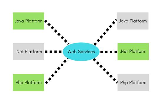 آموزش کامل وب سرویس